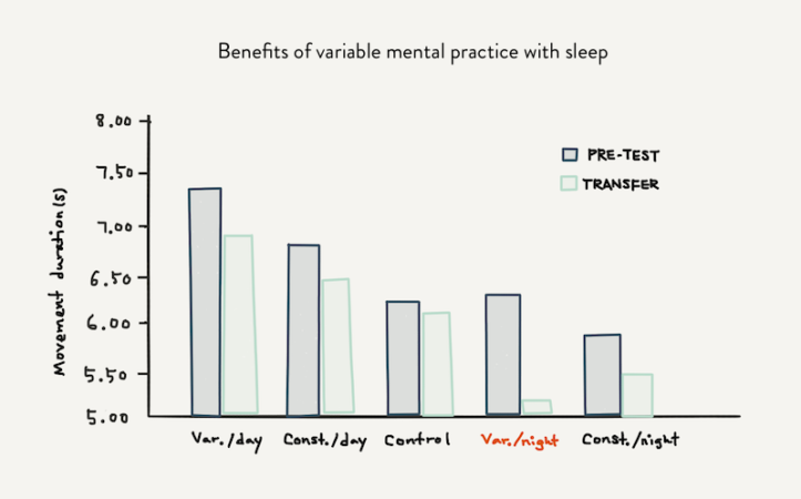 benefits of variable mental practice with sleep
